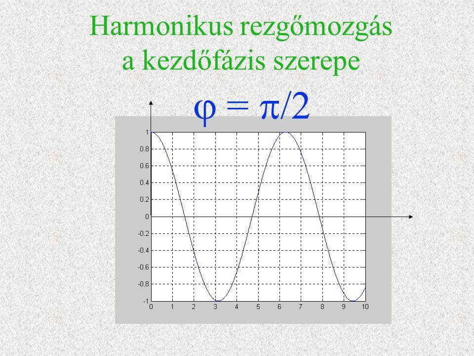 Harmonikus rezgőmozgás a kezdőfázis szerepe  =  /2