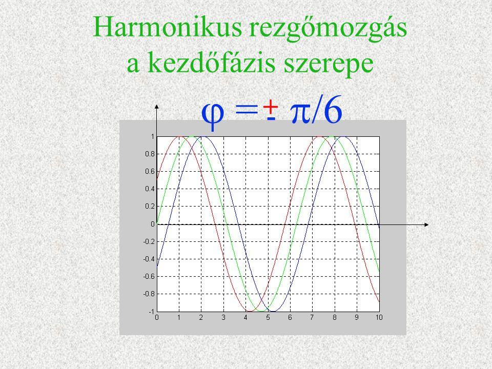 Harmonikus rezgőmozgás a kezdőfázis szerepe  =  /6 + -