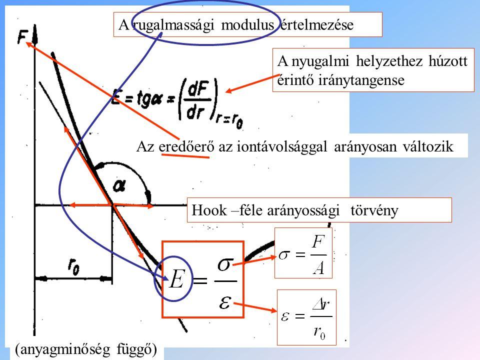 A rugalmassági modulus értelmezése Az eredőerő az iontávolsággal arányosan változik Hook –féle arányossági törvény (anyagminőség függő) A nyugalmi hel