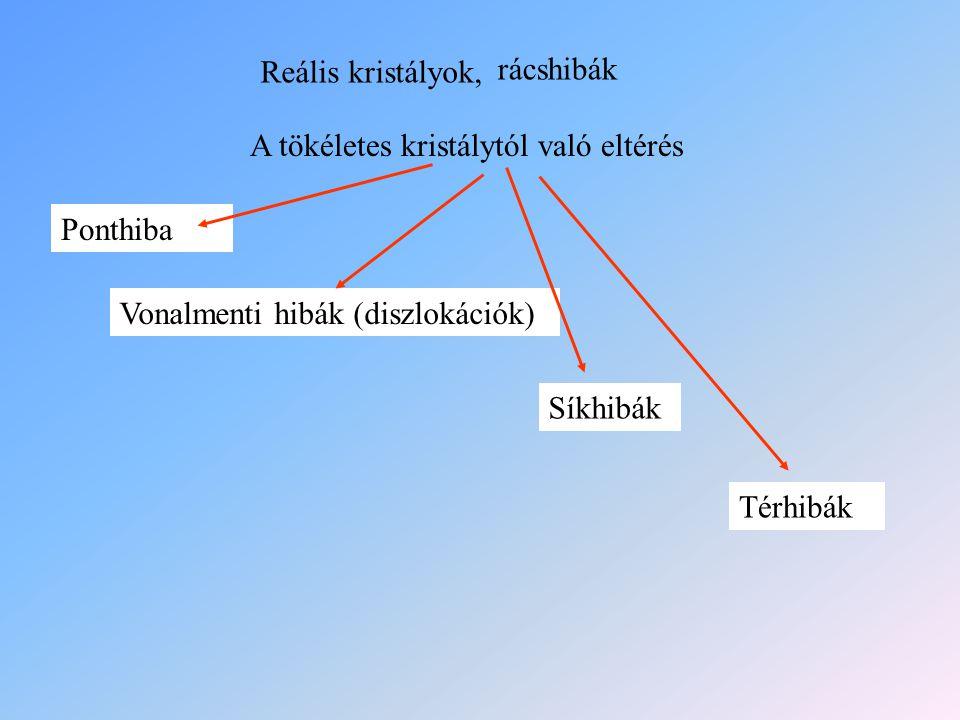 Reális kristályok, rácshibák A tökéletes kristálytól való eltérés Ponthiba Vonalmenti hibák (diszlokációk) Síkhibák Térhibák
