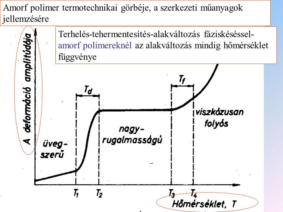 Amorf polimer termotechnikai görbéje, a szerkezeti műanyagok jellemzésére Terhelés-tehermentesítés-alakváltozás fáziskéséssel- amorf polimereknél az a