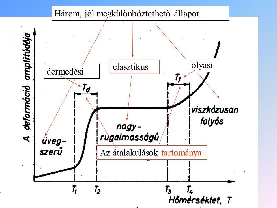 Három, jól megkülönböztethető állapot elasztikus Az átalakulások tartománya dermedési folyási
