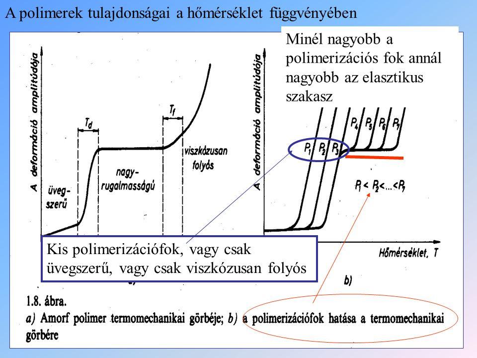 A polimerek tulajdonságai a hőmérséklet függvényében Minél nagyobb a polimerizációs fok annál nagyobb az elasztikus szakasz Kis polimerizációfok, vagy