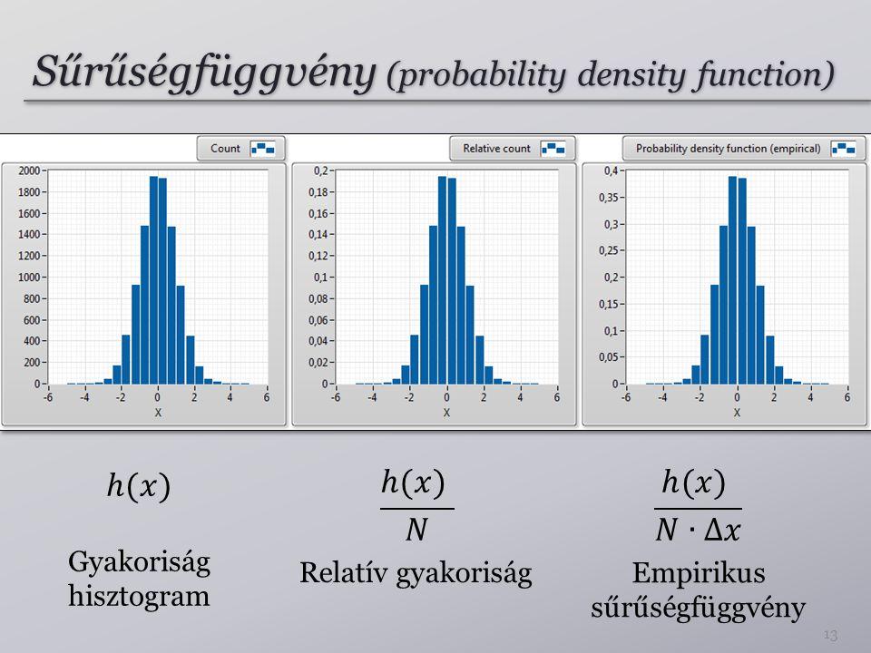 Sűrűségfüggvény (probability density function) 13 Gyakoriság hisztogram Relatív gyakoriság Empirikus sűrűségfüggvény