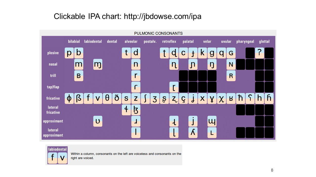 8 Clickable IPA chart: http://jbdowse.com/ipa