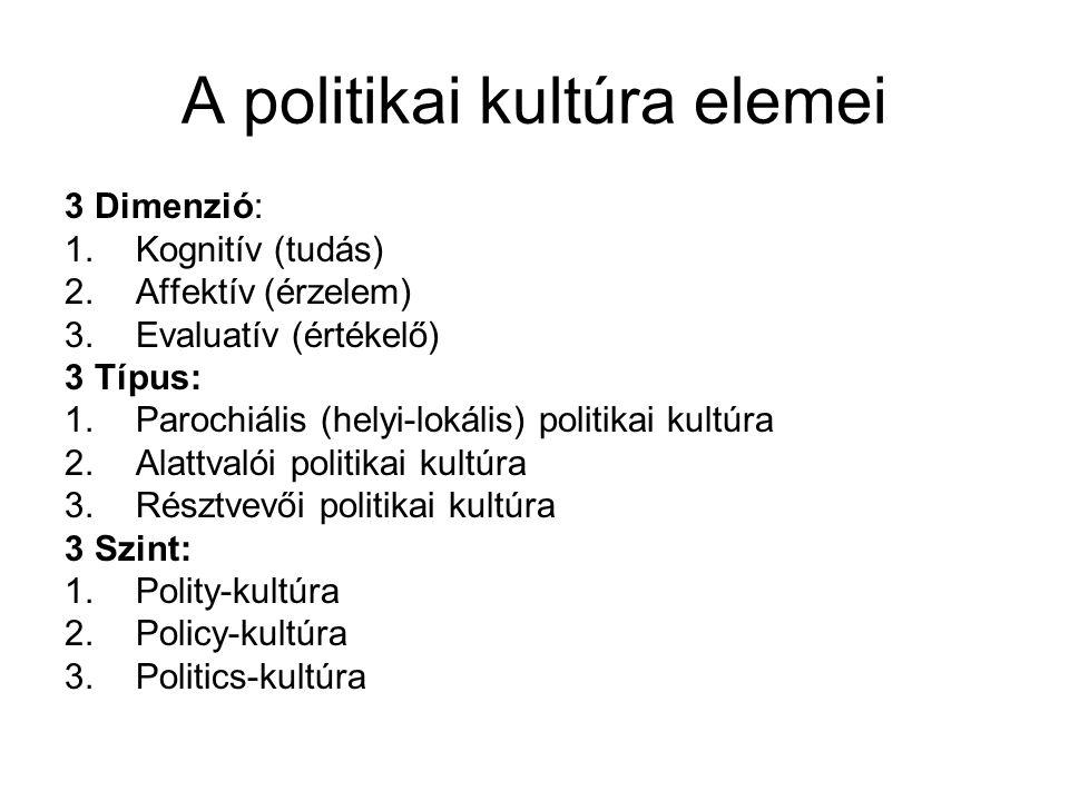 A politikai kultúra elemei 3 Dimenzió: 1.Kognitív (tudás) 2.Affektív (érzelem) 3.Evaluatív (értékelő) 3 Típus: 1.Parochiális (helyi-lokális) politikai kultúra 2.Alattvalói politikai kultúra 3.Résztvevői politikai kultúra 3 Szint: 1.Polity-kultúra 2.Policy-kultúra 3.Politics-kultúra