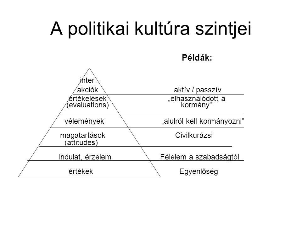 """A politikai kultúra szintjei Példák: inter- akciók aktív / passzív értékelések """"elhasználódott a (evaluations) kormány vélemények """"alulról kell kormányozni magatartások Civilkurázsi (attitudes) Indulat, érzelem Félelem a szabadságtól értékek Egyenlőség"""