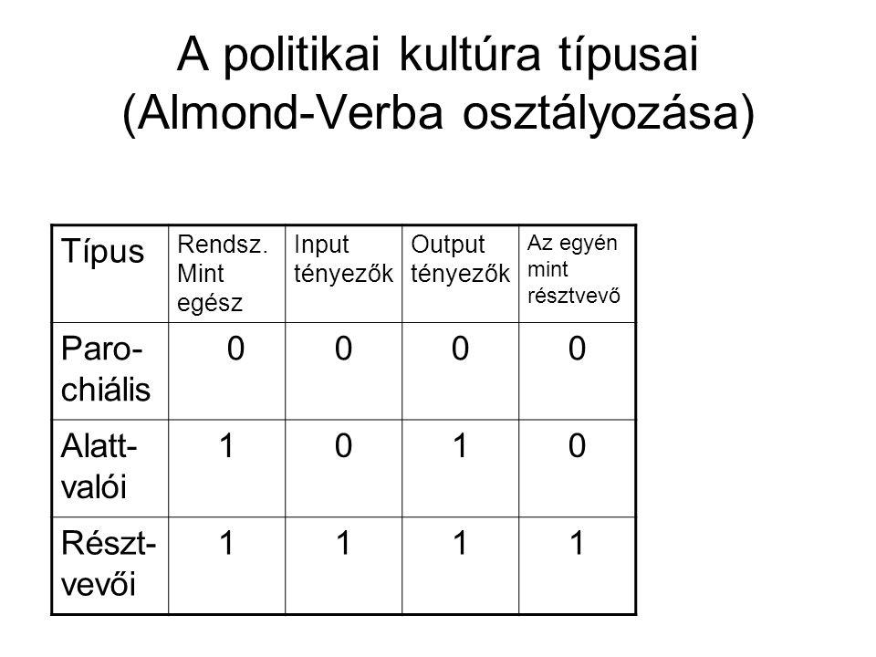A politikai kultúra típusai (Almond-Verba osztályozása) Típus Rendsz.