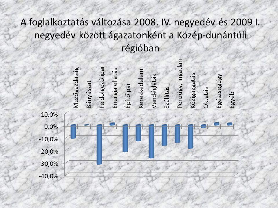 A foglalkoztatás változása 2008. IV. negyedév és 2009 I. negyedév között ágazatonként a Közép-dunántúli régióban