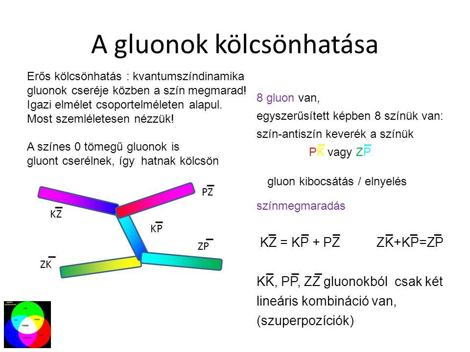 A gluonok kölcsönhatása Erős kölcsönhatás : kvantumszíndinamika gluonok cseréje közben a szín megmarad! Igazi elmélet csoportelméleten alapul. Most sz