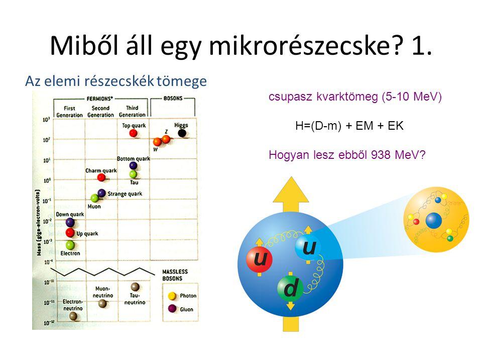 Miből áll egy mikrorészecske? 1. csupasz kvarktömeg (5-10 MeV) H=(D-m) + EM + EK Hogyan lesz ebből 938 MeV? Az elemi részecskék tömege
