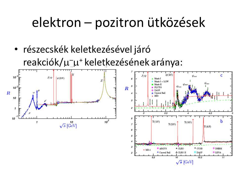 elektron – pozitron ütközések részecskék keletkezésével járó reakciók/  –  + keletkezésének aránya: