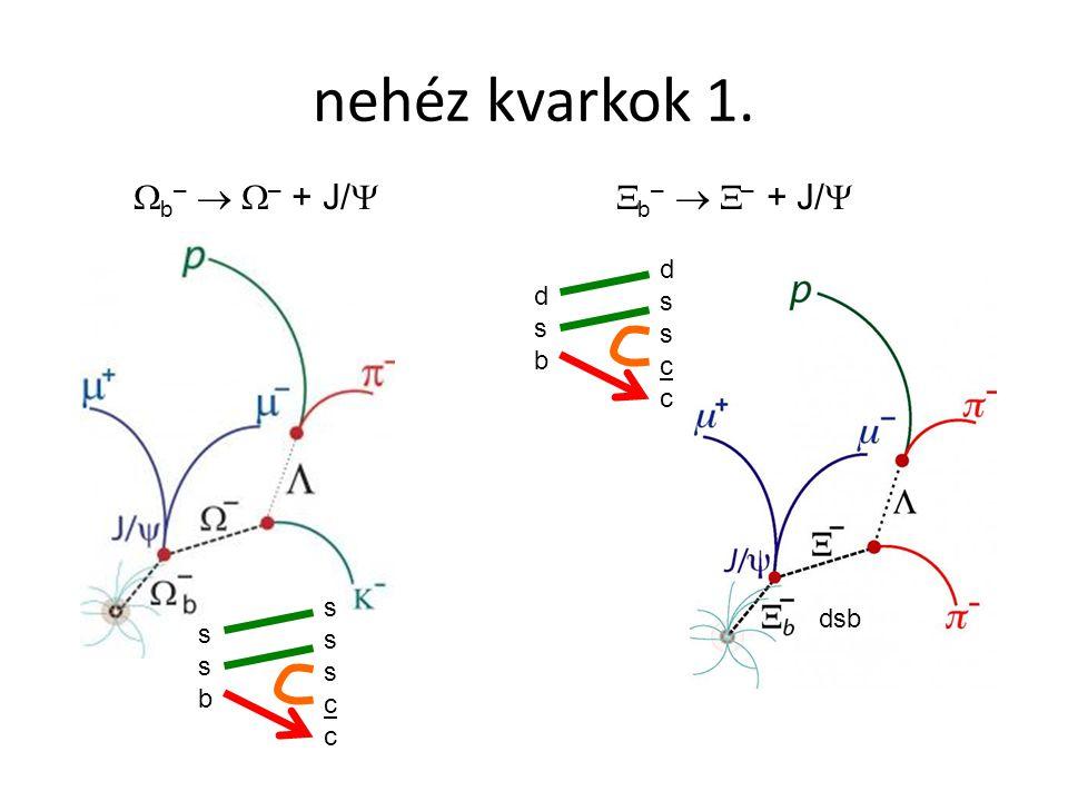 nehéz kvarkok 1. dsb  b –   – + J/  sssccssscc dssccdsscc  b –   – + J/  dsbdsb ssbssb