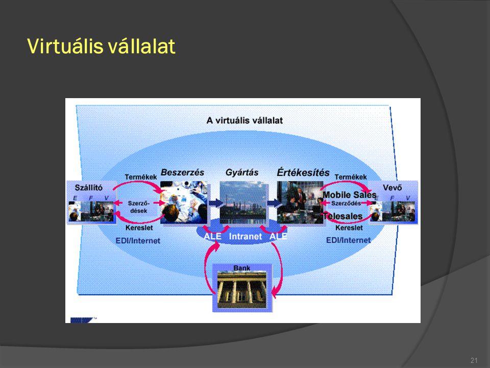 Virtuális vállalat 21