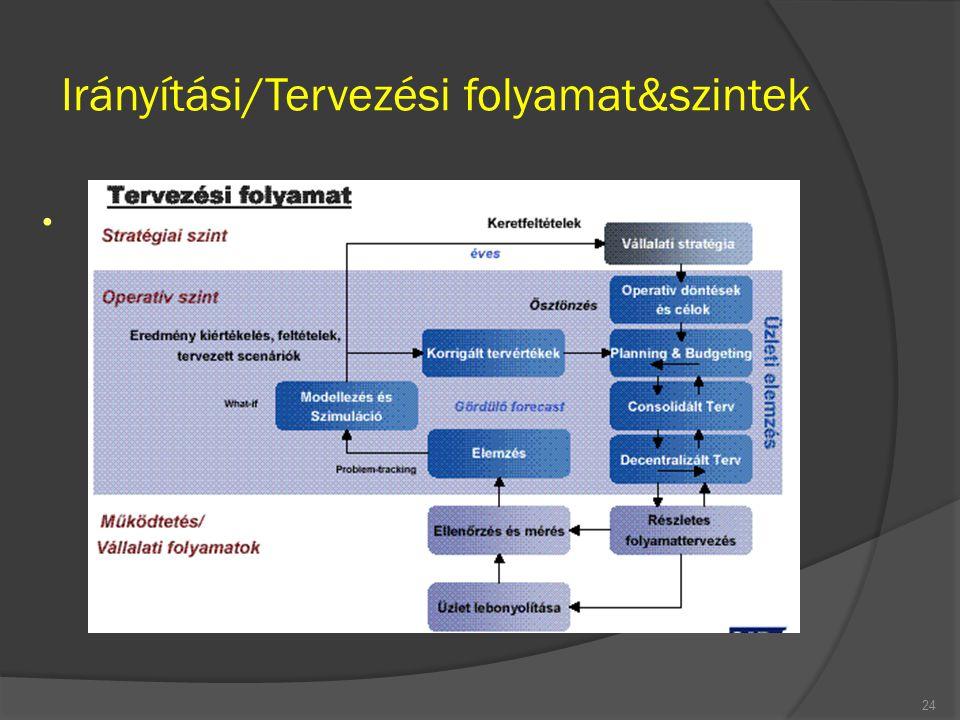 Irányítási/Tervezési folyamat&szintek 24