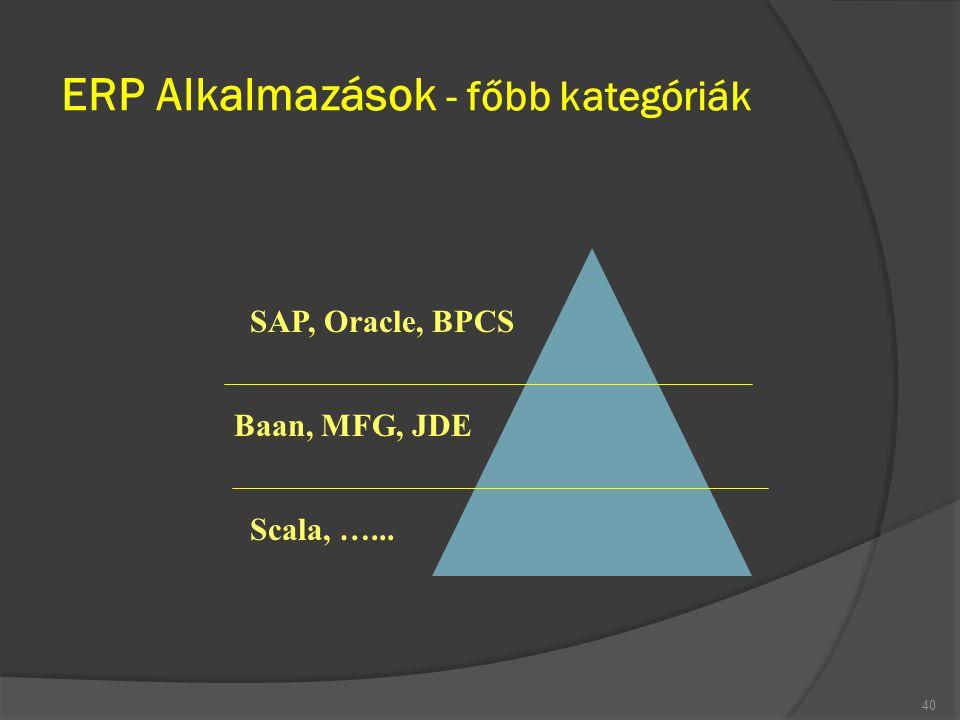 ERP Alkalmazások - főbb kategóriák 40 SAP, Oracle, BPCS Baan, MFG, JDE Scala, …...