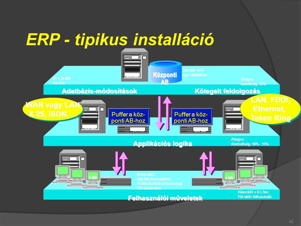 42 ERP - tipikus installáció Adatbázis-módosítások Kötegelt feldolgozás Applikációs logika Felhasználói mûveletek 256 MB 128 MB 800 MB 128 MB 8 MB Köz