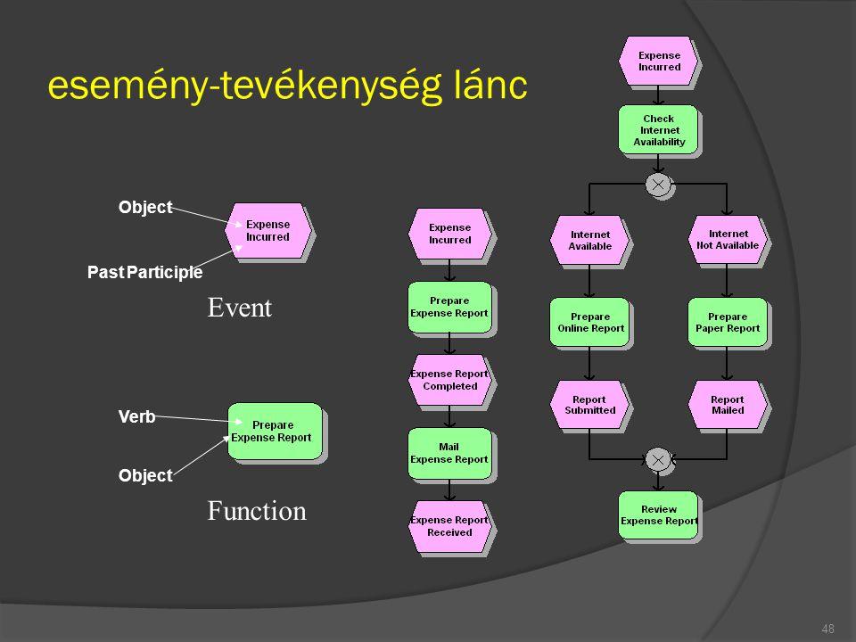 esemény-tevékenység lánc 48 Verb Object Past Participle Event Function