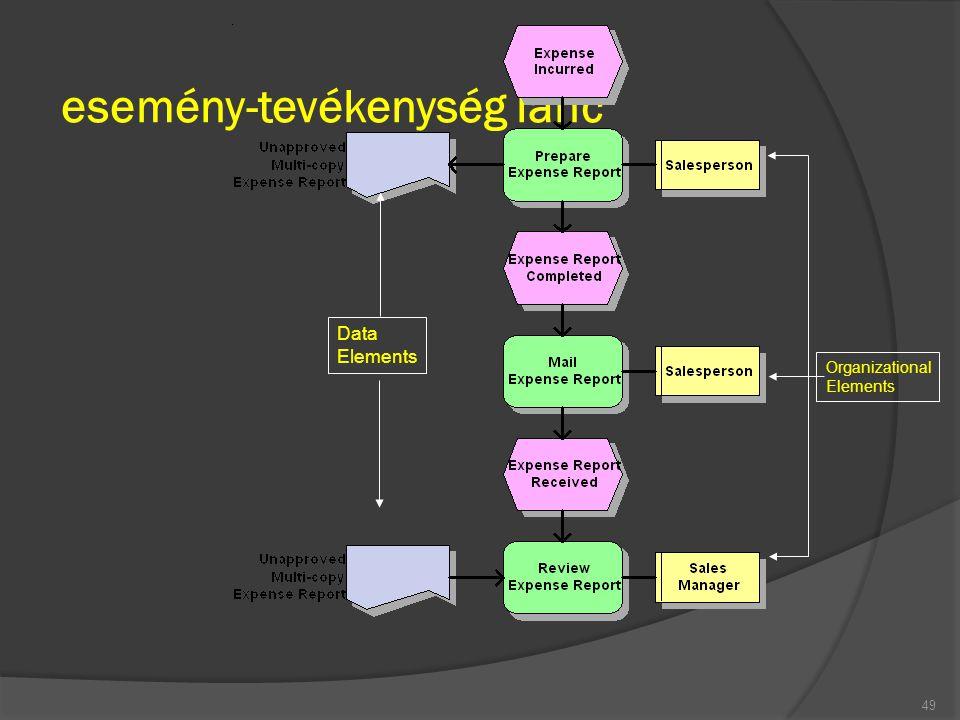 esemény-tevékenység lánc 49 Organizational Elements Data Elements