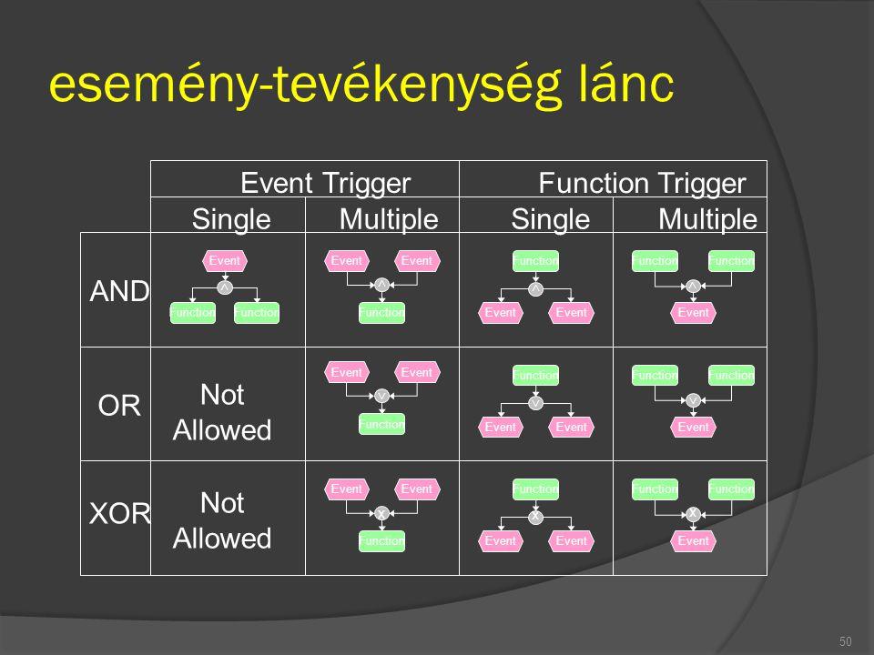 esemény-tevékenység lánc 50 Event Function > Event Function > Event Function x Event Function > Event Function > Event Function x Event Function > Eve