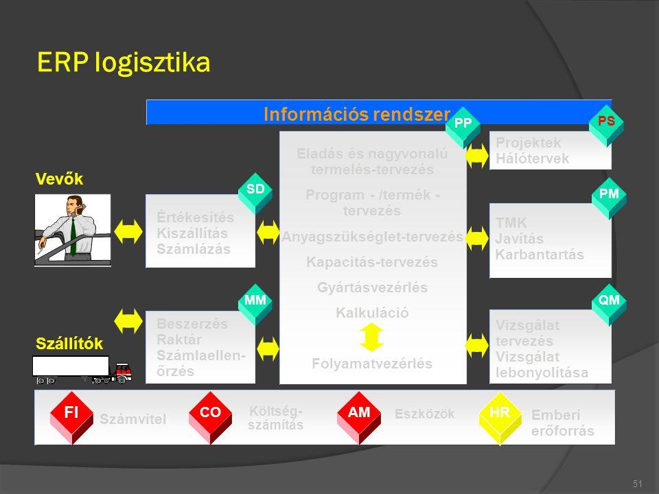ERP logisztika 51 PS PM QM FI COAM HR Költség- számítás Számvitel Eszközök Emberi erőforrás Projektek Hálótervek TMK Javítás Karbantartás Vizsgálat te
