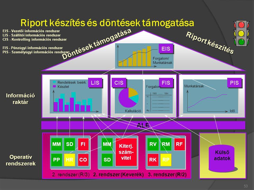 Riport készítés és döntések támogatása 53 Információraktár Operatívrendszerek ALE 2. rendszer (R/3) PPCOHR 2. rendszer (Keverék) SD Kiterj. szám- vite