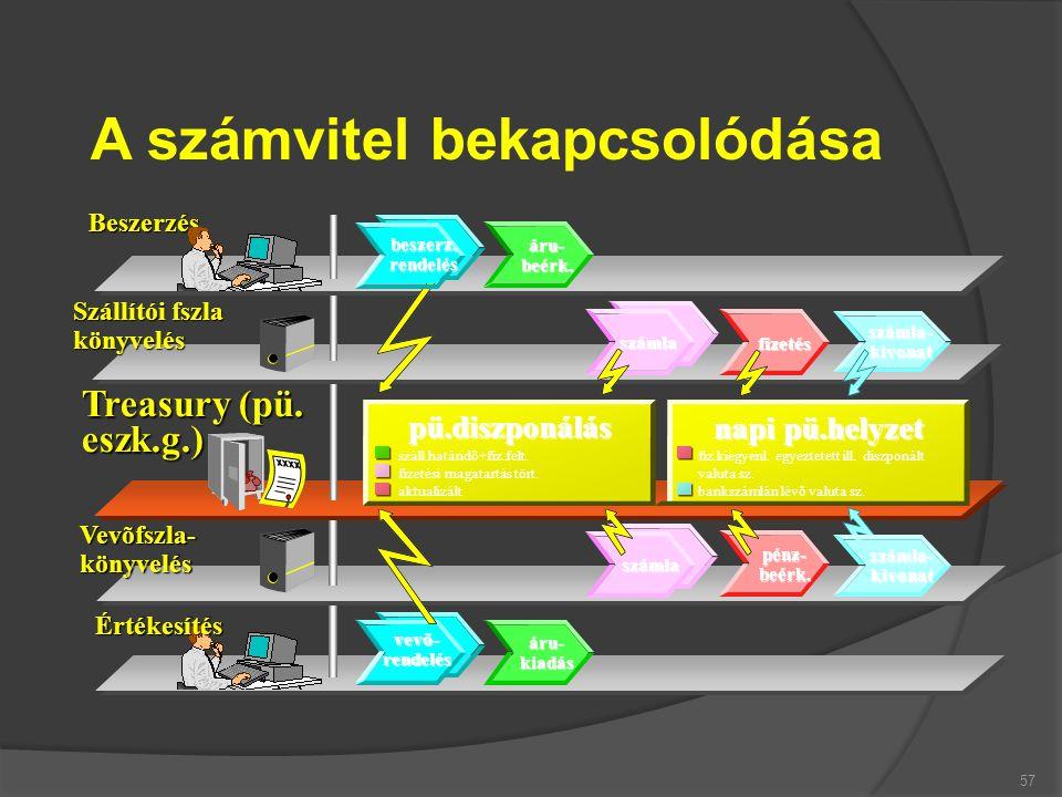 57 A számvitel bekapcsolódása Vevõfszla-könyvelés Szállítói fszla könyvelés Beszerzés száll.határidõ+fiz.felt. fizetési magatartás tört. aktualizált p