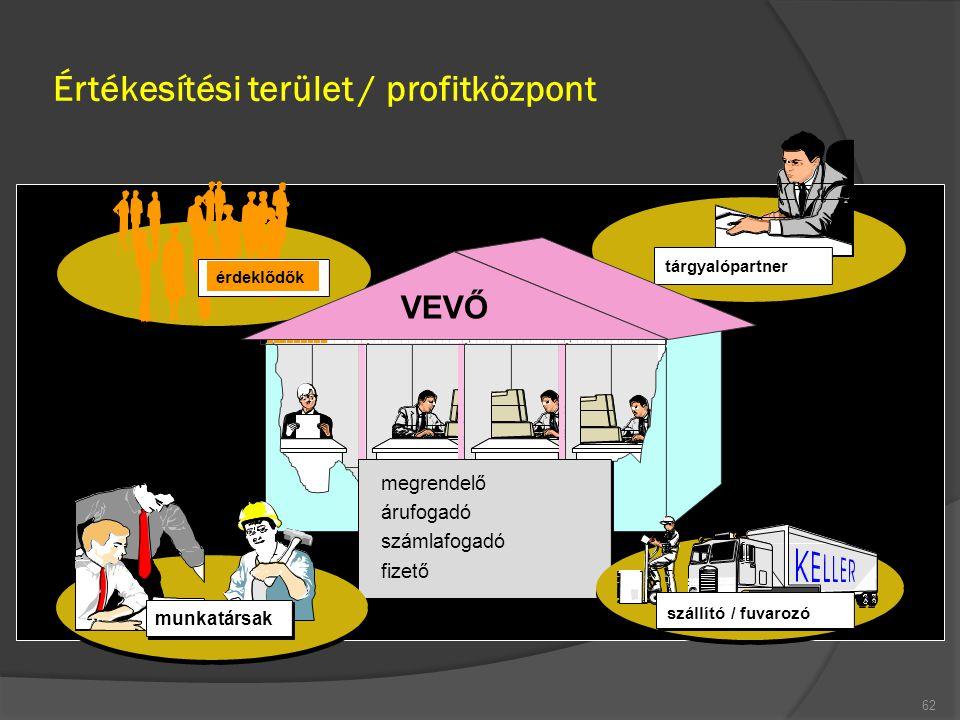 Értékesítési terület / profitközpont 62 megrendelő árufogadó számlafogadó fizető tárgyalópartner érdeklődők munkatársak szállító / fuvarozó VEVŐ