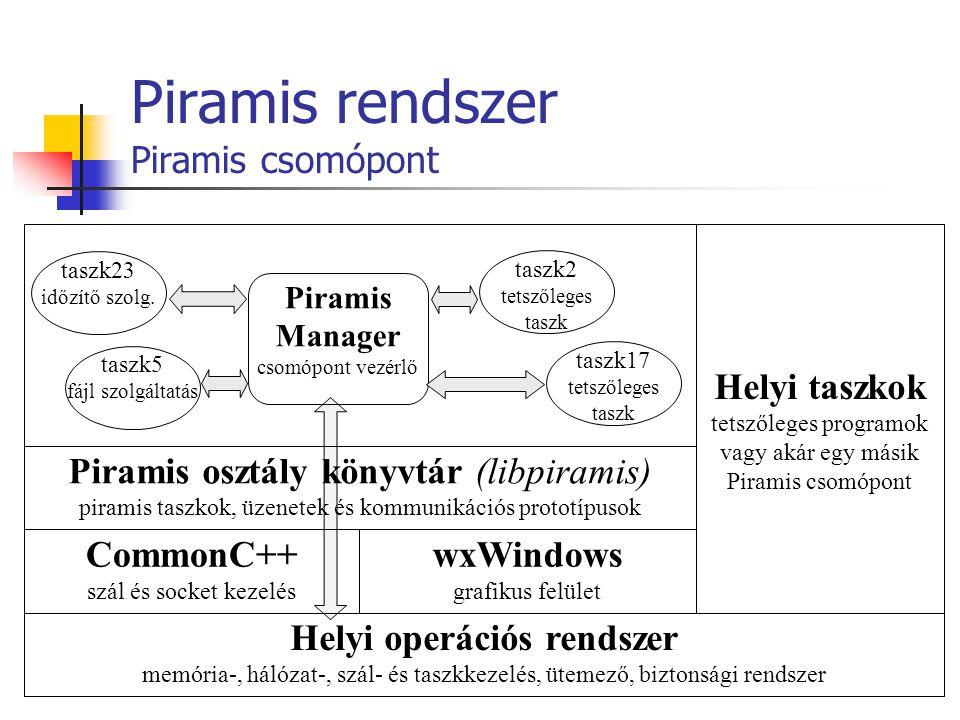 Piramis rendszer Piramis csomópont taszk2 tetszőleges taszk Helyi operációs rendszer memória-, hálózat-, szál- és taszkkezelés, ütemező, biztonsági re