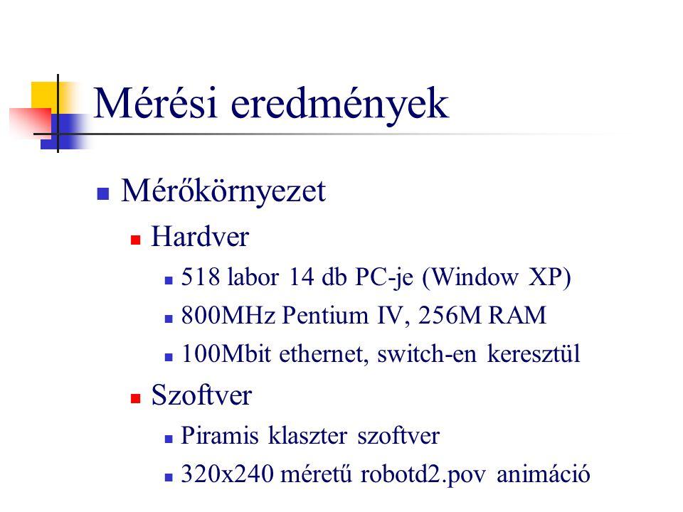 Mérési eredmények Mérőkörnyezet Hardver 518 labor 14 db PC-je (Window XP) 800MHz Pentium IV, 256M RAM 100Mbit ethernet, switch-en keresztül Szoftver P