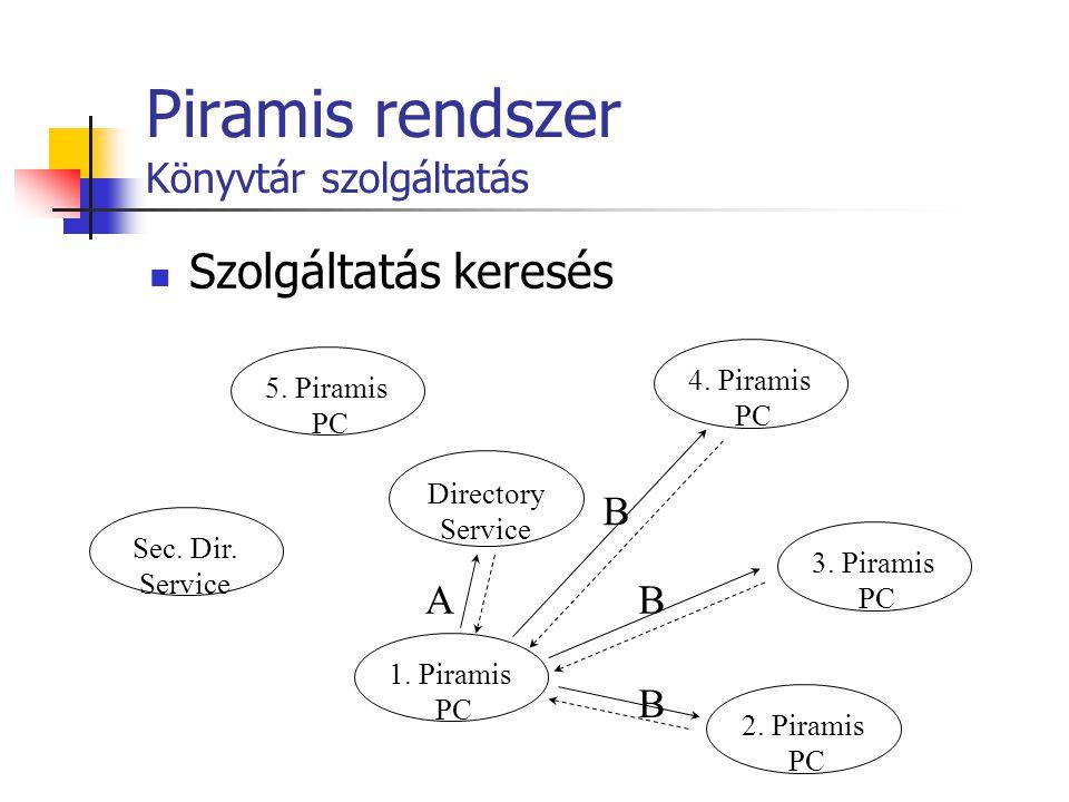 Piramis rendszer Könyvtár szolgáltatás Szolgáltatás keresés Directory Service 1. Piramis PC 3. Piramis PC 2. Piramis PC 4. Piramis PC 5. Piramis PC Se