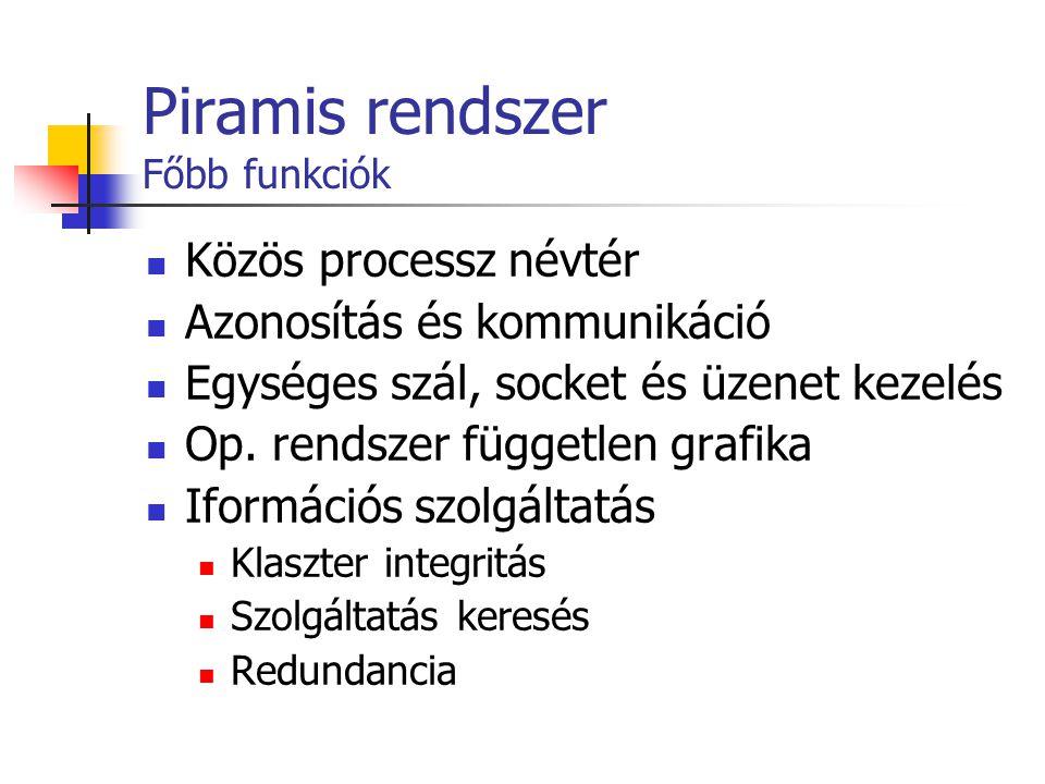 Piramis rendszer Főbb funkciók Közös processz névtér Azonosítás és kommunikáció Egységes szál, socket és üzenet kezelés Op. rendszer független grafika
