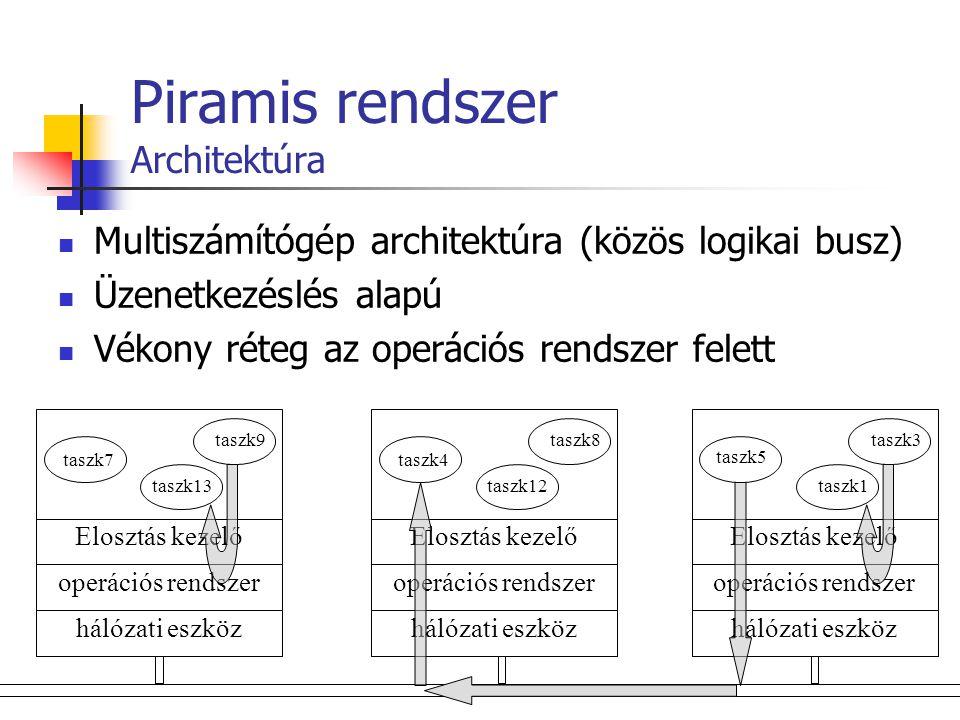 Piramis rendszer Piramis csomópont taszk2 tetszőleges taszk Helyi operációs rendszer memória-, hálózat-, szál- és taszkkezelés, ütemező, biztonsági rendszer CommonC++ szál és socket kezelés wxWindows grafikus felület Piramis osztály könyvtár (libpiramis) piramis taszkok, üzenetek és kommunikációs prototípusok Piramis Manager csomópont vezérlő taszk17 tetszőleges taszk taszk23 időzítő szolg.
