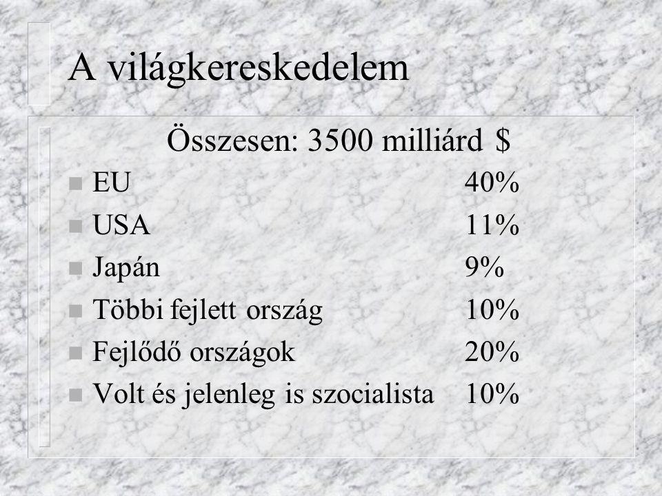 A világkereskedelem n EU40% n USA11% n Japán 9% n Többi fejlett ország10% n Fejlődő országok20% n Volt és jelenleg is szocialista10% Összesen: 3500 milliárd $