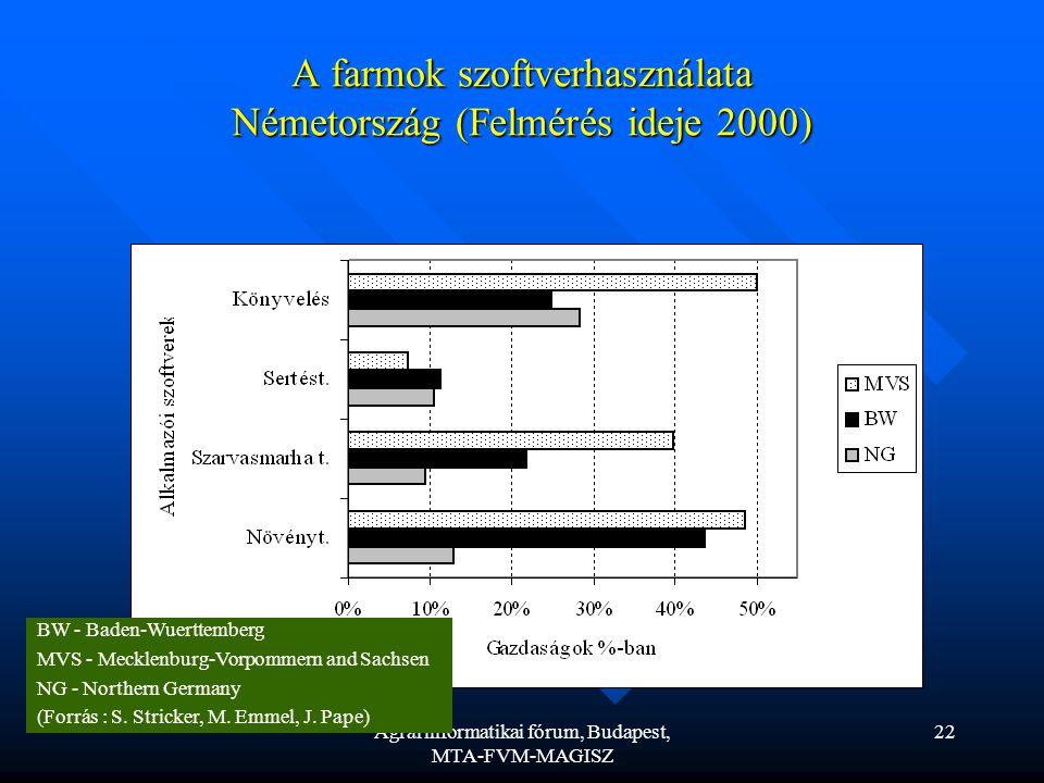 Agrárinformatikai fórum, Budapest, MTA-FVM-MAGISZ 22 A farmok szoftverhasználata Németország (Felmérés ideje 2000) BW - Baden-Wuerttemberg MVS - Mecklenburg-Vorpommern and Sachsen NG - Northern Germany (Forrás : S.