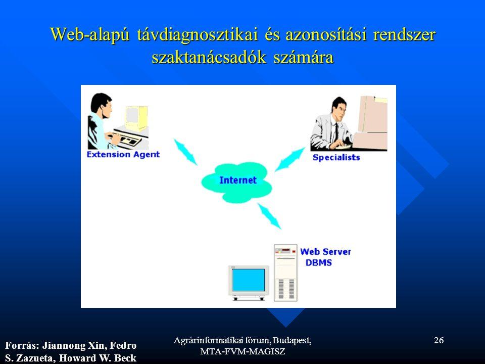 Agrárinformatikai fórum, Budapest, MTA-FVM-MAGISZ 26 Web-alapú távdiagnosztikai és azonosítási rendszer szaktanácsadók számára Jiannong Xin, Fedro S.