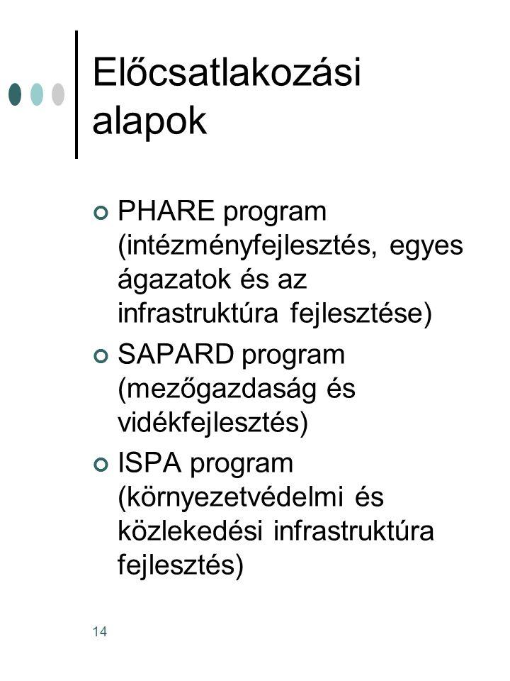 14 Előcsatlakozási alapok PHARE program (intézményfejlesztés, egyes ágazatok és az infrastruktúra fejlesztése) SAPARD program (mezőgazdaság és vidékfejlesztés) ISPA program (környezetvédelmi és közlekedési infrastruktúra fejlesztés)