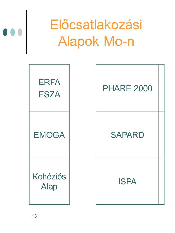 15 Előcsatlakozási Alapok Mo-n ERFA ESZA PHARE 2000 EMOGASAPARD Kohéziós Alap ISPA