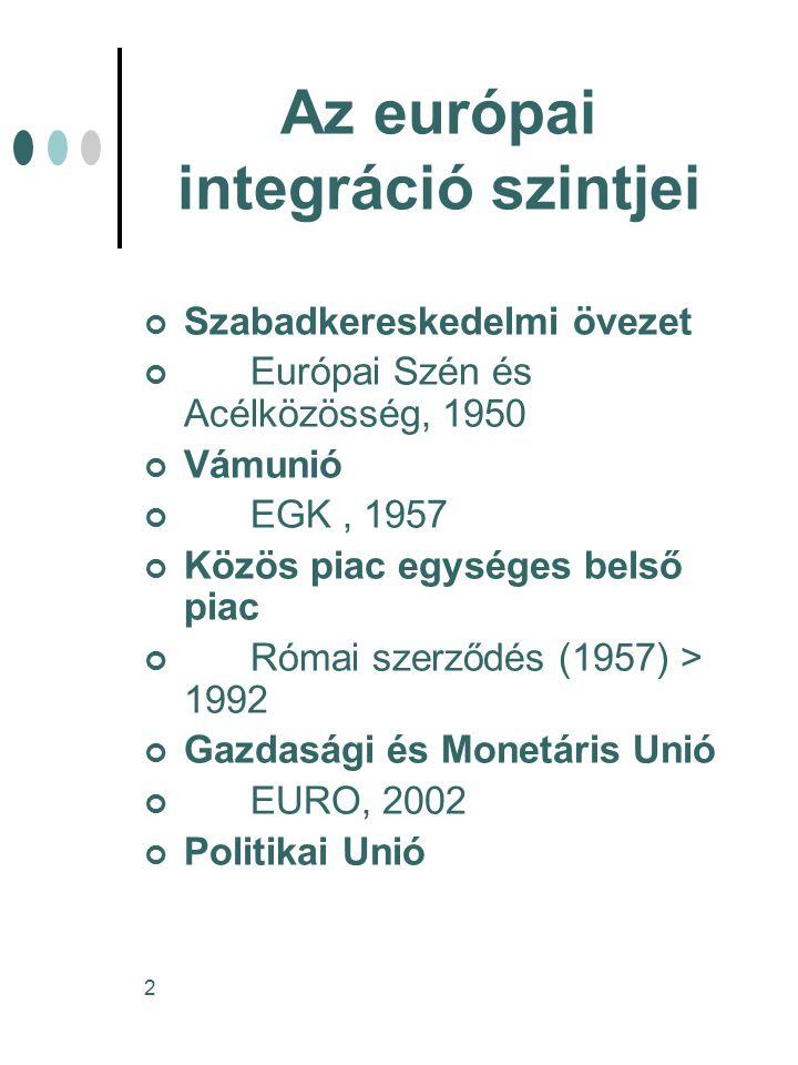2 Az európai integráció szintjei Szabadkereskedelmi övezet Európai Szén és Acélközösség, 1950 Vámunió EGK, 1957 Közös piac egységes belső piac Római szerződés (1957) > 1992 Gazdasági és Monetáris Unió EURO, 2002 Politikai Unió