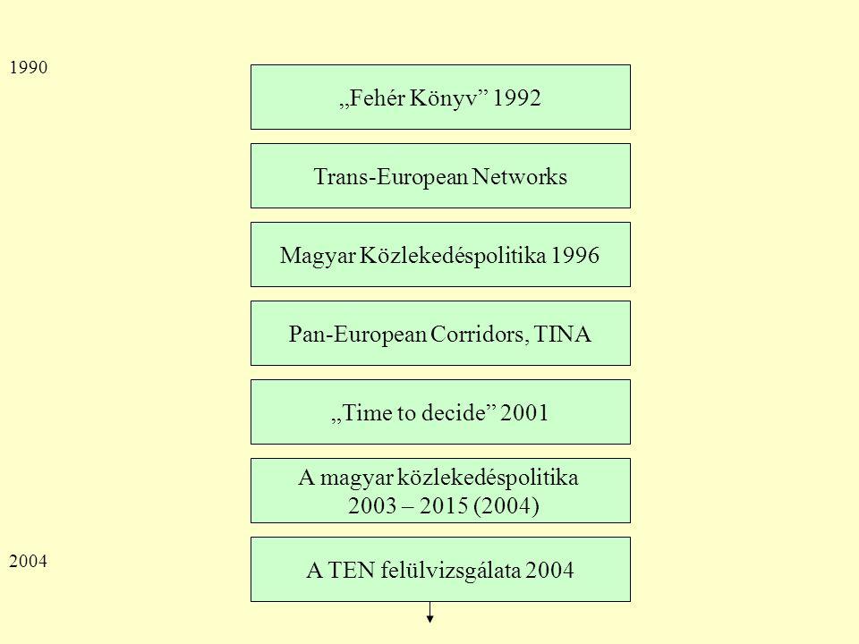 """""""Fehér Könyv 1992 Trans-European Networks A magyar közlekedéspolitika 2003 – 2015 (2004) Magyar Közlekedéspolitika 1996 """"Time to decide 2001 Pan-European Corridors, TINA A TEN felülvizsgálata 2004 1990 2004"""