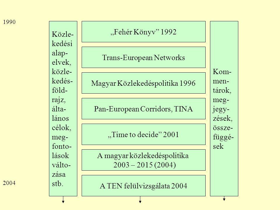 """""""Fehér Könyv 1992 Trans-European Networks A magyar közlekedéspolitika 2003 – 2015 (2004) Magyar Közlekedéspolitika 1996 """"Time to decide 2001 Pan-European Corridors, TINA A TEN felülvizsgálata 2004 Közle- kedési alap- elvek, közle- kedés- föld- rajz, álta- lános célok, meg- fonto- lások válto- zása stb."""
