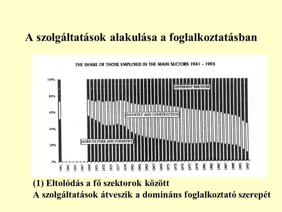 A szolgáltatások alakulása a foglalkoztatásban (1) Eltolódás a fő szektorok között A szolgáltatások átveszik a domináns foglalkoztató szerepét