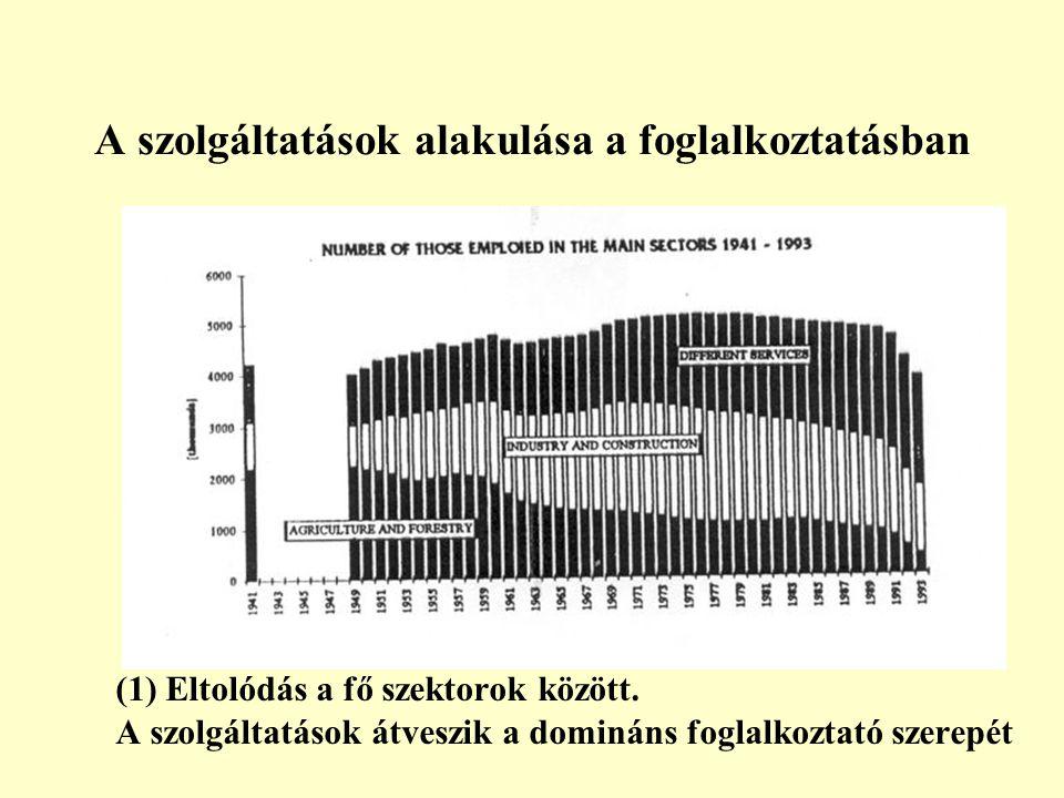 A szolgáltatások alakulása a foglalkoztatásban (1) Eltolódás a fő szektorok között.