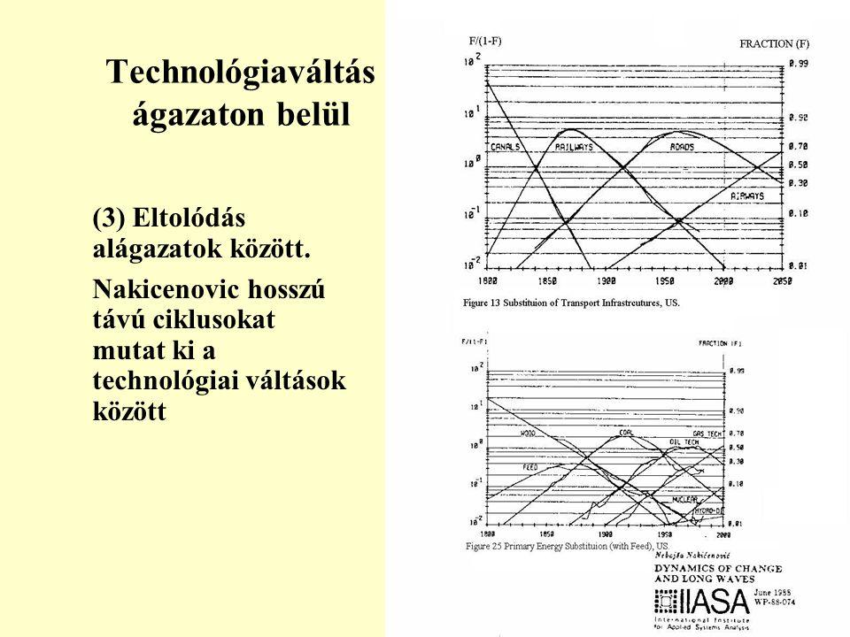 Technológiaváltás ágazaton belül (3) Eltolódás alágazatok között.