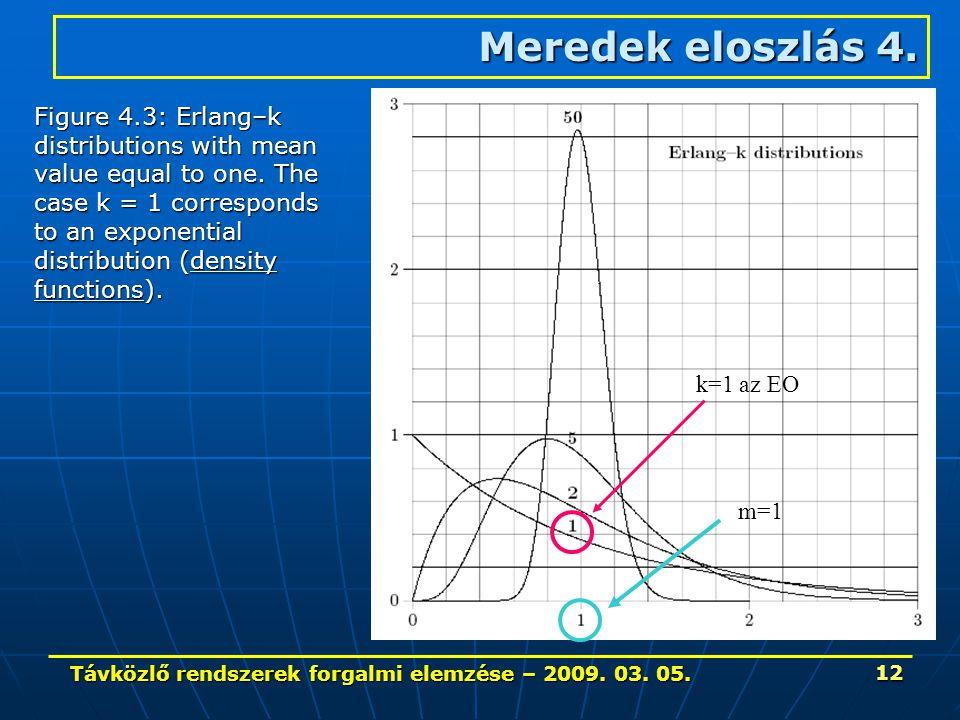 Távközlő rendszerek forgalmi elemzése – 2009. 03. 05. 12 Meredek eloszlás 4. m=1 Figure 4.3: Erlang–k distributions with mean value equal to one. The