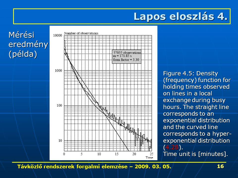 Távközlő rendszerek forgalmi elemzése – 2009. 03. 05. 16 Lapos eloszlás 4. Mérésieredmény(példa) Figure 4.5: Density (frequency) function for holding
