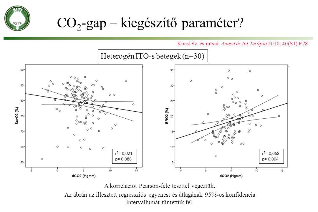 Kocsi Sz, és mtsai. Aneszt és Int Terápia 2010; 40(S1):E28 A korrelációt Pearson-féle teszttel végeztük. Az ábrán az illesztett regressziós egyenest é