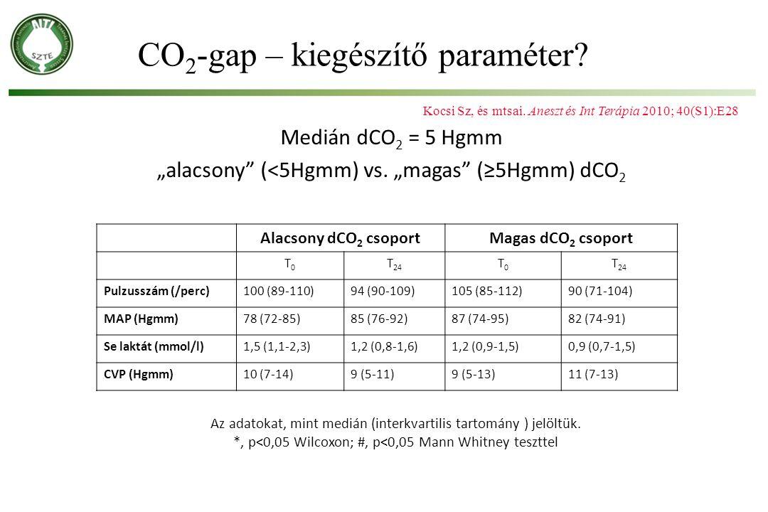 """Kocsi Sz, és mtsai. Aneszt és Int Terápia 2010; 40(S1):E28 Medián dCO 2 = 5 Hgmm """"alacsony"""" (<5Hgmm) vs. """"magas"""" (≥5Hgmm) dCO 2 Alacsony dCO 2 csoport"""