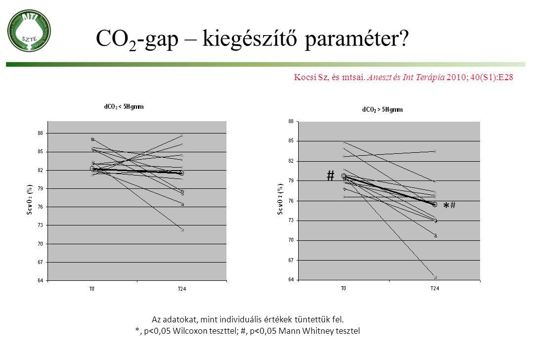 Kocsi Sz, és mtsai. Aneszt és Int Terápia 2010; 40(S1):E28 # *#*# Az adatokat, mint individuális értékek tüntettük fel. *, p<0,05 Wilcoxon teszttel; #