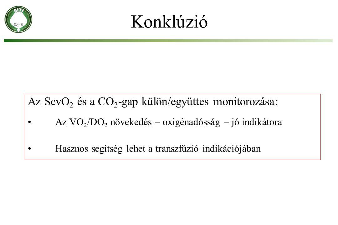 Az ScvO 2 és a CO 2 -gap külön/együttes monitorozása: Az VO 2 /DO 2 növekedés – oxigénadósság – jó indikátora Hasznos segítség lehet a transzfúzió ind